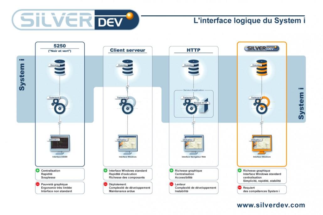 SILVERDEV développement AS400 Iserie IBMi